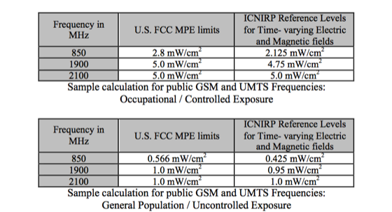 Comparison of Radio Frequency Radiation MPE Limits, FCC and ICNIRP